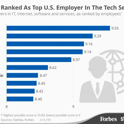 Google Inc. is the highest rated workforce in the U.S.