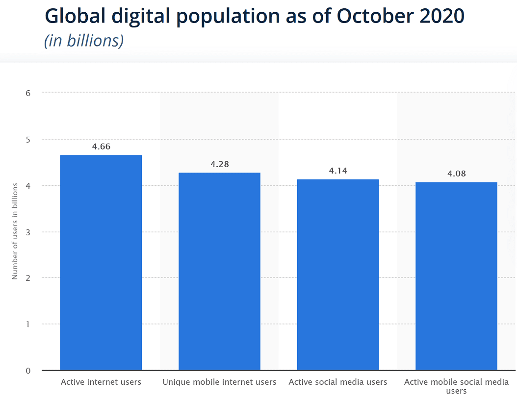 Global Internet users in October 2020